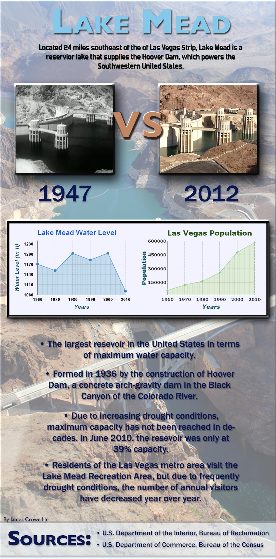 LakeMeadLevelComparison