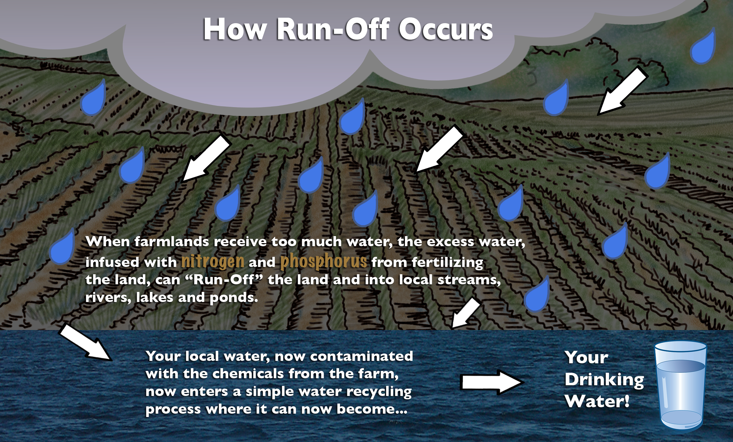 Runoff is water that runs off farmlands contaminating local waterways.