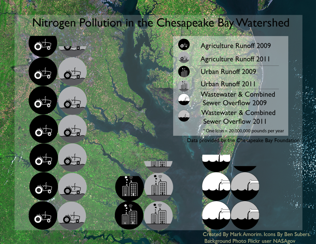 Cost Of Oil Change >> Nitrogen Pollution (INFOGRAPHIC) - The Water Issues